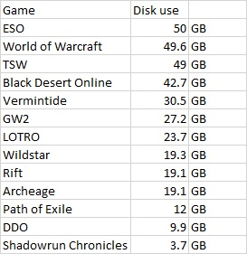 mmo-disk-use-2017