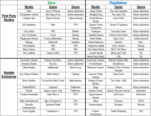 Exclusives Chart