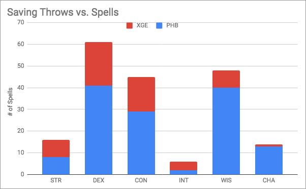 Saving Throws vs. Spells